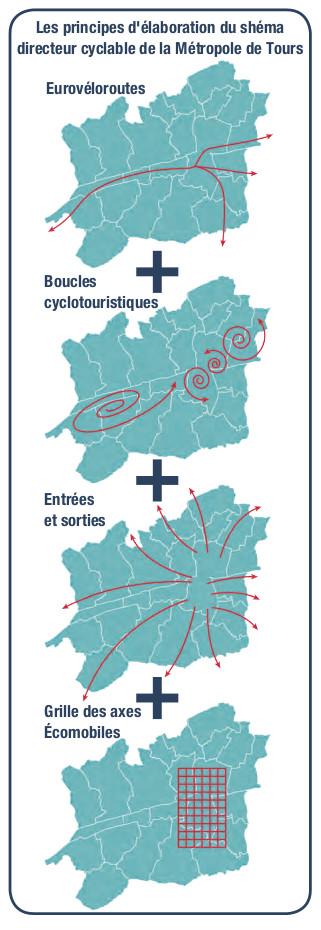 Les principes d'élaboration du schéma directeur cyclable de la Métropole de Tours. Questions de mobilité n° 13 - Octobre 2018. @ATU