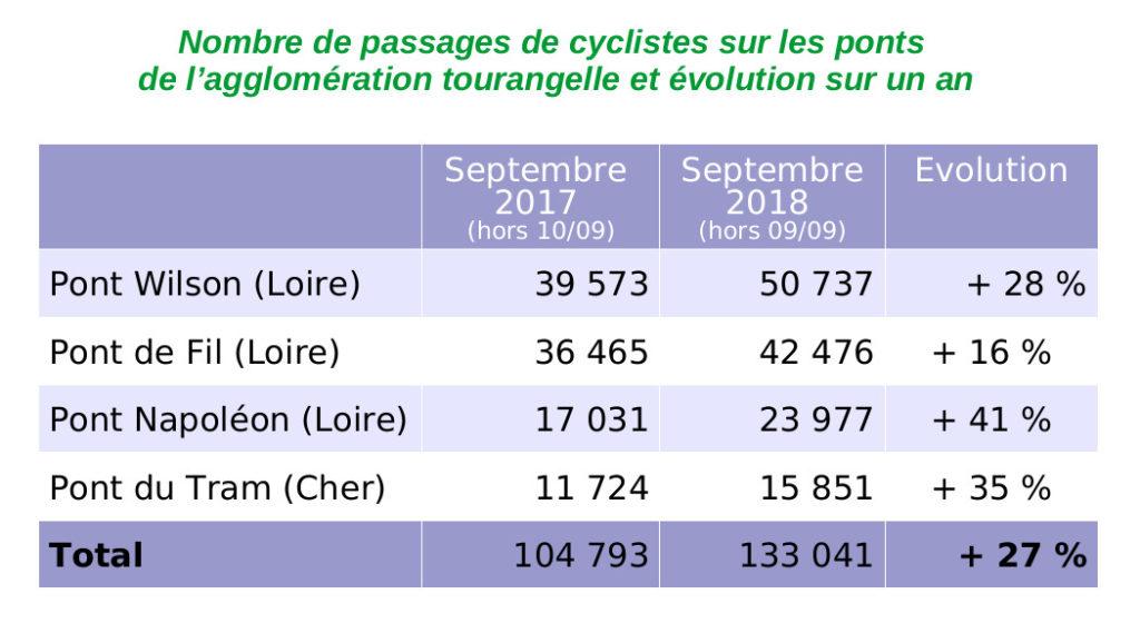 Chiffres issus de quelques compteurs vélos fixes installés sur le territoire de Tours Métropole Val de Loire.
