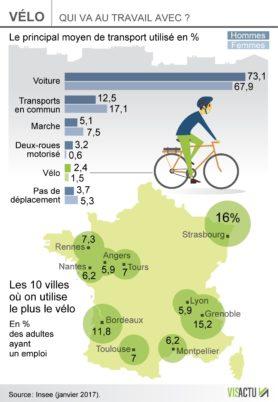 7 % des déplacements domicile-travail à Tours se font à vélo