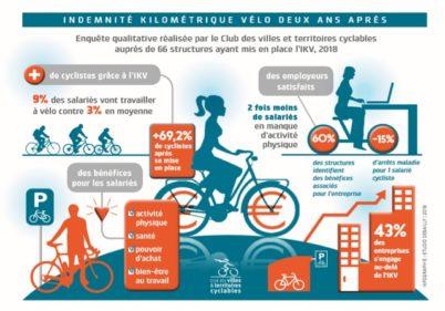 L'indemnité kilométrique vélo (IKV) deux ans après
