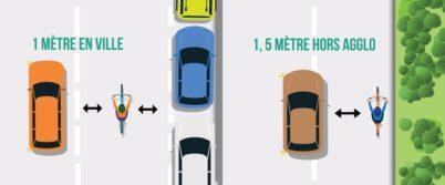 Dépasser un cycliste sans le mettre en danger : mode d'emploi