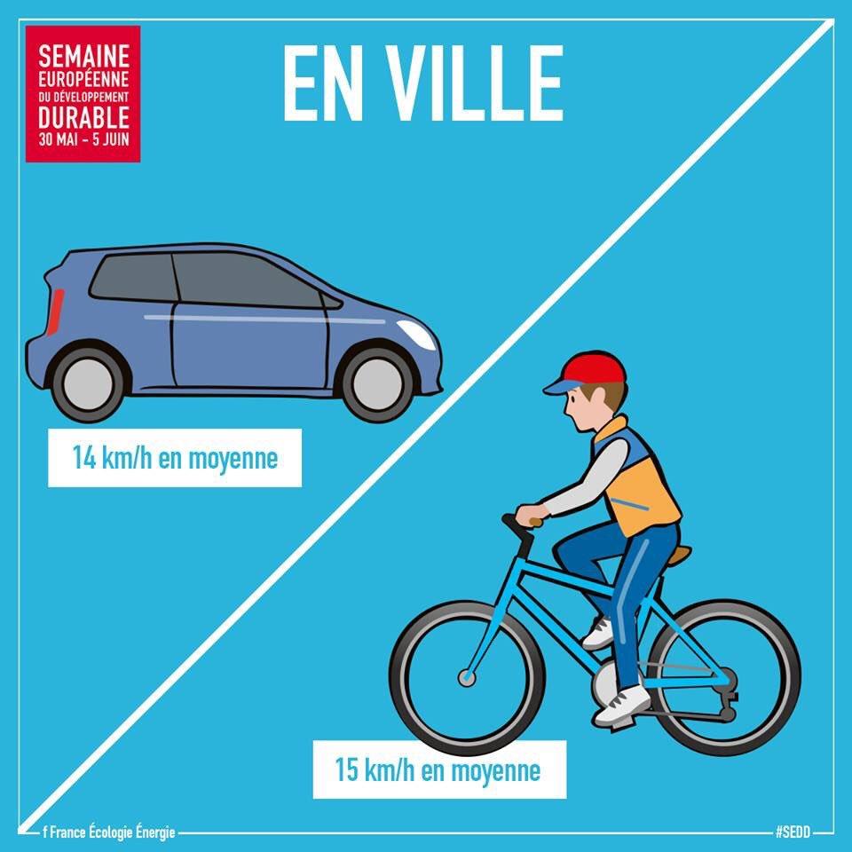 Le vélo, plus rapide que la voiture pour des déplacements en ville !