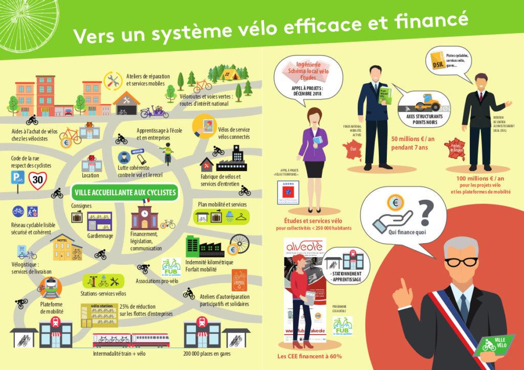 """""""Vers un système vélo efficace et financé"""" : double page extraite du guide FUB """"Plan vélo, mode d'emploi"""" , 2018."""