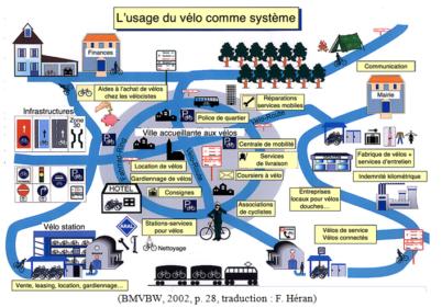 Le système vélo, par Frédéric Héran [Forum Vies Mobiles]