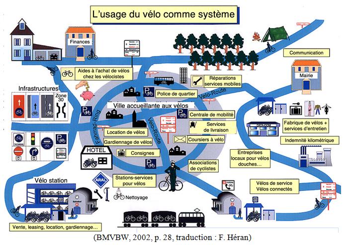 Le système vélo illustré. @BMVBW, 2002, trad. fr. Frédéric Héran