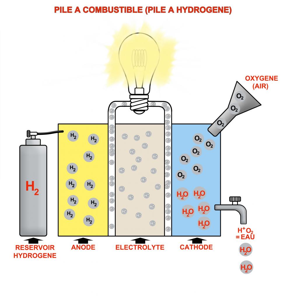 Principe de la pile à combustible ou à hydrogène