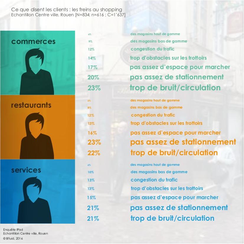 Les freins au shopping : ce que disent les clients