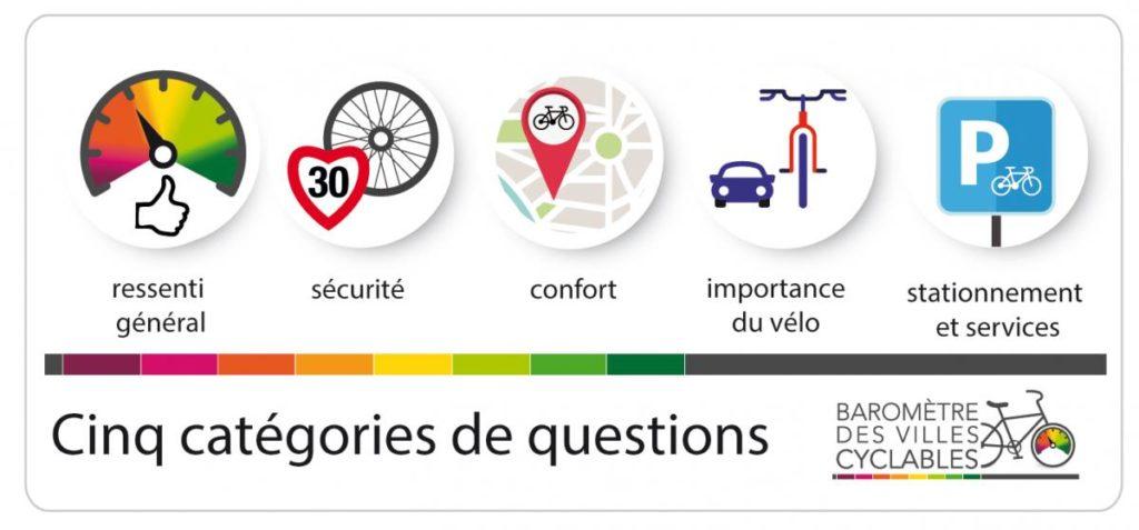 Les 5 catégories de questions du Baromètre des villes cyclables 2019. @FUB
