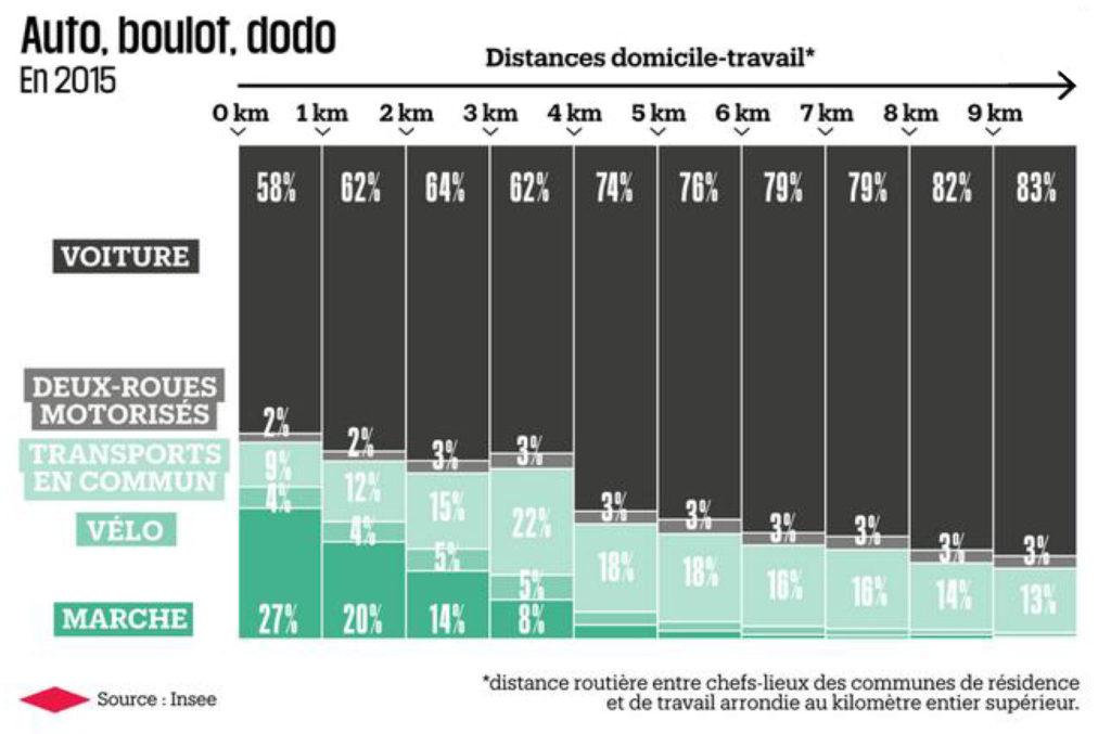 Auto-boulot-dodo. Julien Guillot, Libération, 7 novembre 2018. Graphique réalisé à partir des données INSEE de 2015. @Libération