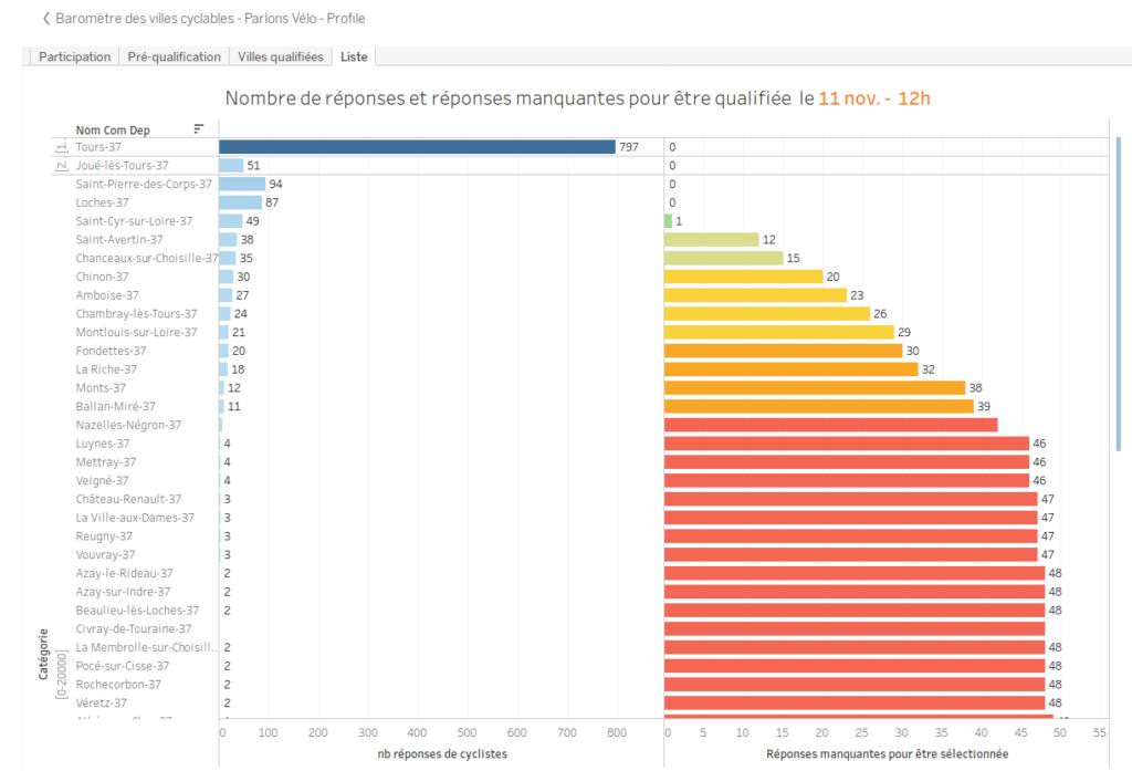 Baromètre des Villes cyclables 2019, nombre de réponses et réponses manquantes pour être qualifiée, commune par commune, tri effectué sur les communes d'Indre-et-Loire, en date du 11 novembre 2019 à 12h00.