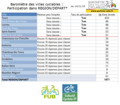 Baromètre des Villes Cyclables en Indre-et-Loire : la dernière ligne droite !