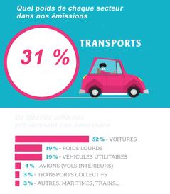 France : poids de chaque secteur d'activité dans les émissions de gaz à effet de serre (GES).