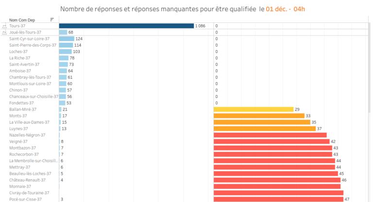 Participation en Indre-et-Loire à l'édition 2019 du Baromètre des villes cyclables. Vue commune par commune. @FUB