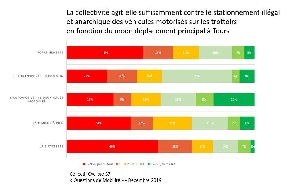 Action de la collectivité contre le stationnement illégal et anarchique des véhicules motorisés sur les trottoirs en fonction du mode de déplacement principal à Tours. @CC37