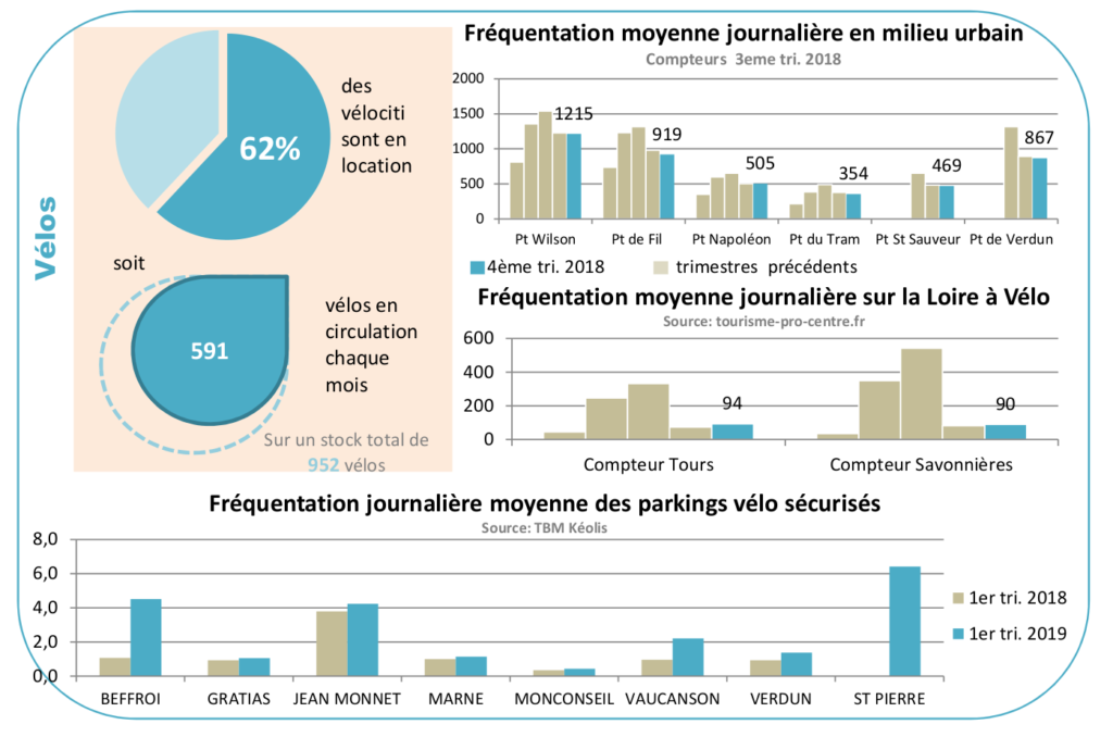 Extrait du Baromètre des mobilités réalisé par Tours Métropole Val de Loire et le Syndicat des Mobilités de Touraine, données 2018.