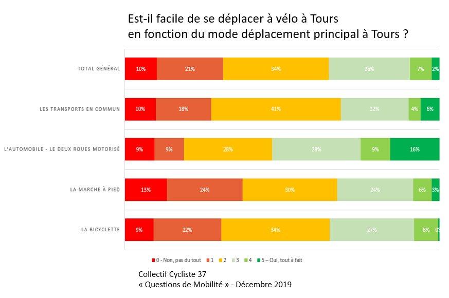 Facilité à se déplacer à vélo à Tours en fonction du mode de déplacement principal. @CC37
