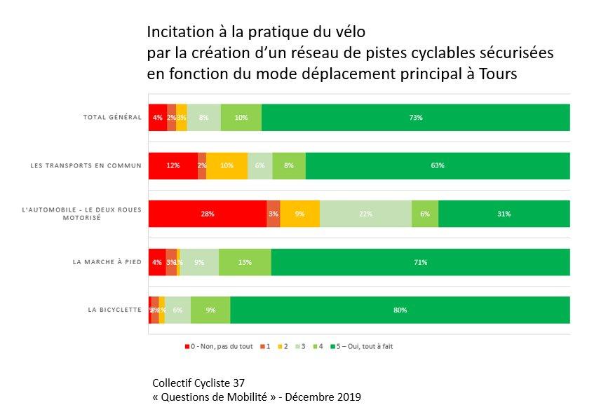 Incitation à la pratique du vélo par la création d'un réseau de pistes cyclables sécurisées en fonction du mode de déplacement principal à Tours. @CC37