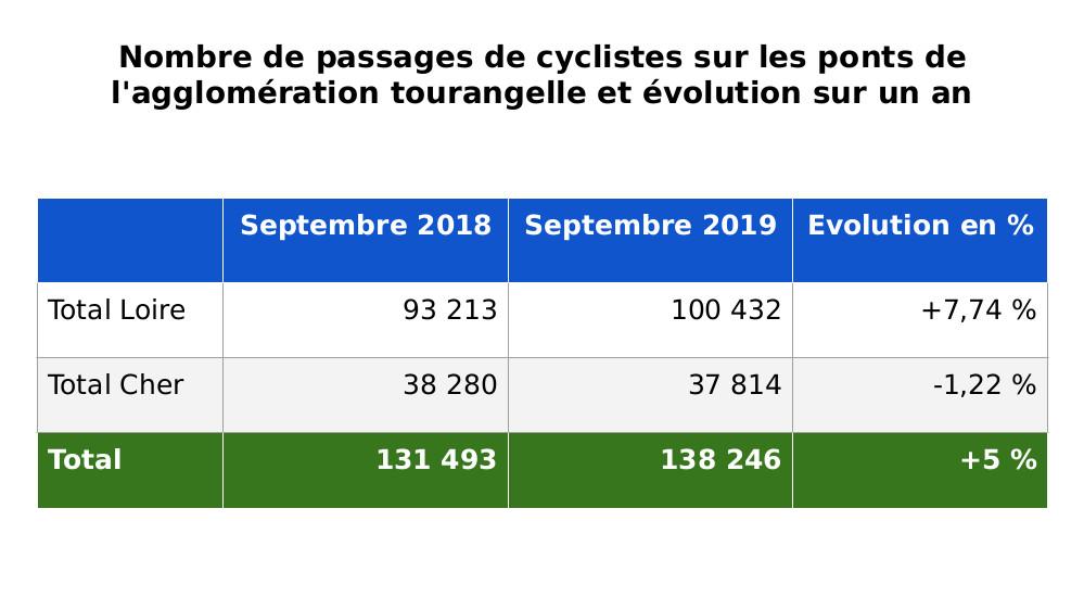 Nombre de passages de cyclistes sur les ponts de l'agglomération tourangelle et évolution sur un an (sept. 2018 - sept. 2019). Données : Syndicat des Mobilités de Touraine.