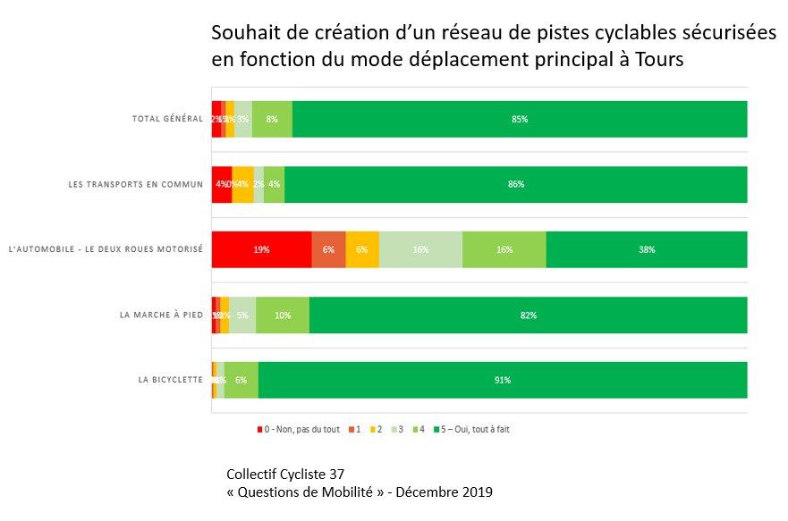 Souhait de création d'un réseau de pistes cyclables sécurisées en fonction du mode de déplacement principal à Tours. @CC37