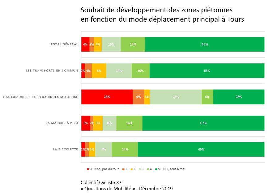 Souhait de développement des zones piétonnes à Tours en fonction du mode de déplacement principal. @CC37