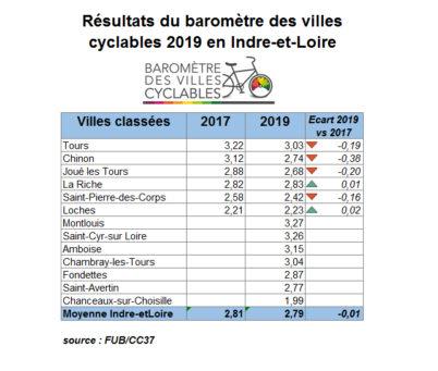 Résultat du baromètre des villes cyclable 2019 en Indre-et-Loire