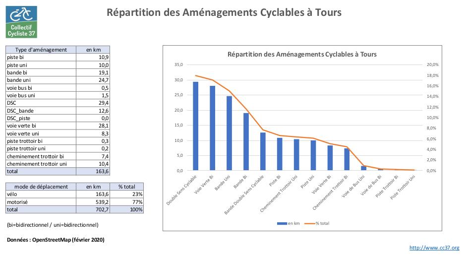 Répartition des aménagements cyclables à Tours par type d'aménagement.