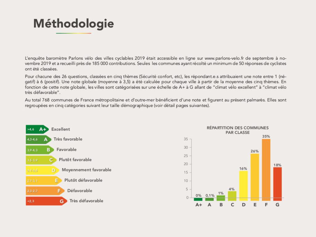 Méthodologie du palmarès des villes cyclables issu du Baromètre des villes cyclables 2019. @FUB, dossier de presse, 6 février 2020.