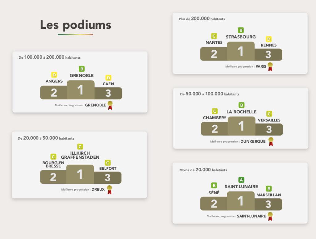 Podiums du palmarès des villes cyclables issu du Baromètre des villes cyclables 2019. @FUB, dossier de presse, 6 février 2020.