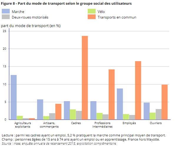 Part du mode de transport selon le groupe social des utilisateurs. @INSEE, enquête annuelle de recensement 2015.