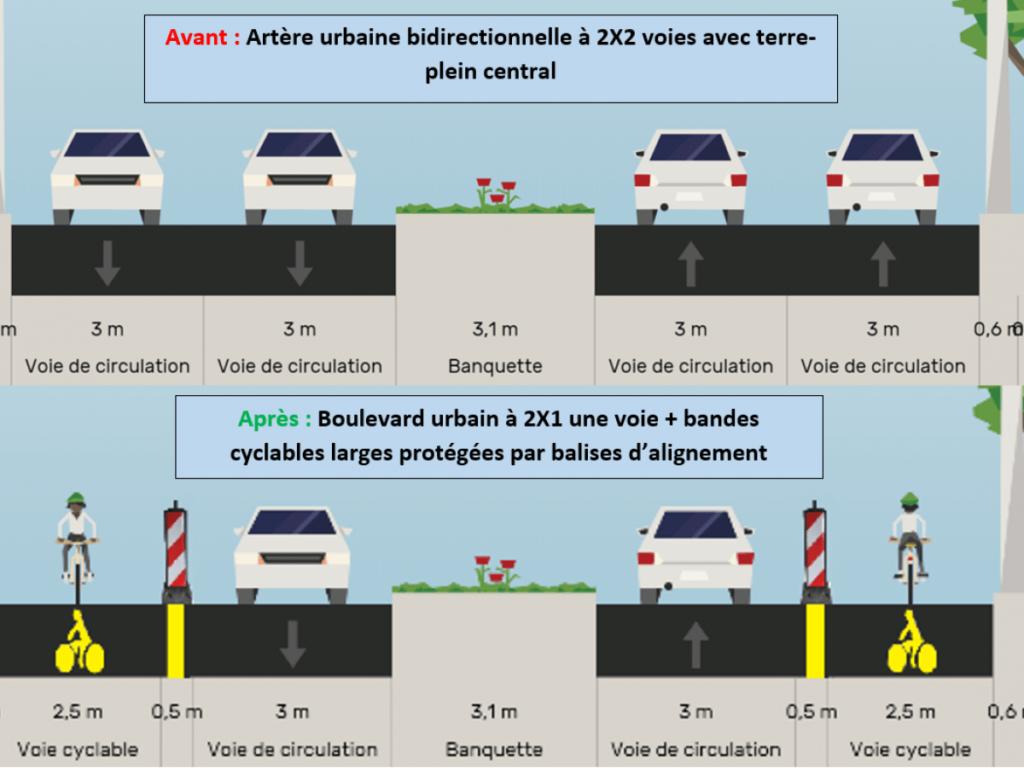 Réduction d'une 2x2 voies à une 2x1 voies et création de deux pistes cyclables unidirectionnelles bilatérales. Source : CEREMA.