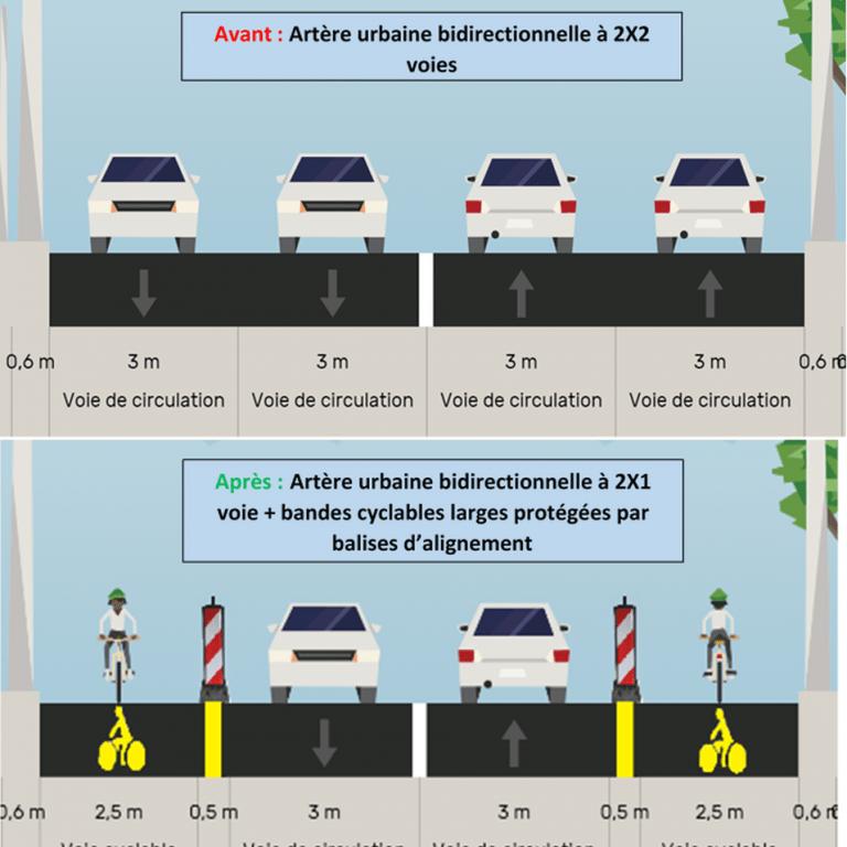 Réduction d'une 2x2 voies (sans séparateur central) à une 2x1 voies et création de deux pistes cyclables unidirectionnelles bilatérales. Source : CEREMA.