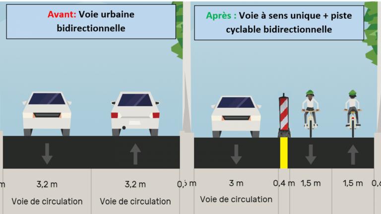 Modifications du plan de circulation pour libérer de l'espace et le rendre ainsi aux usagers du vélo via la création d'une piste cyclable bidirectionnelle. Source : CEREMA.