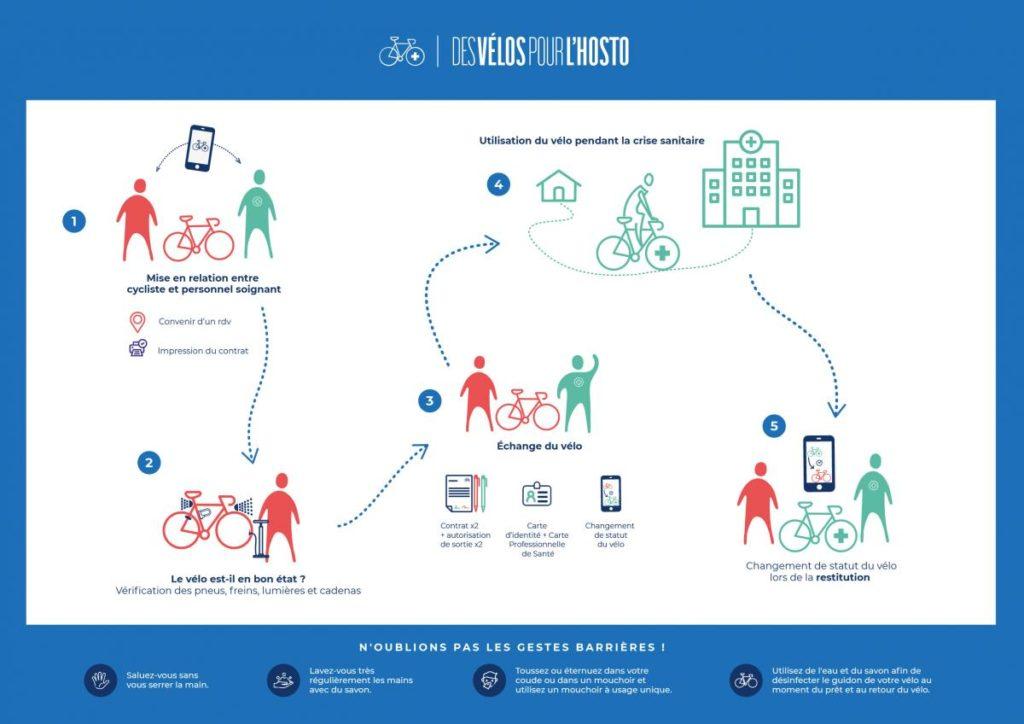 """""""Des vélos pour l'hosto"""", le schéma explicatif. @FUB"""
