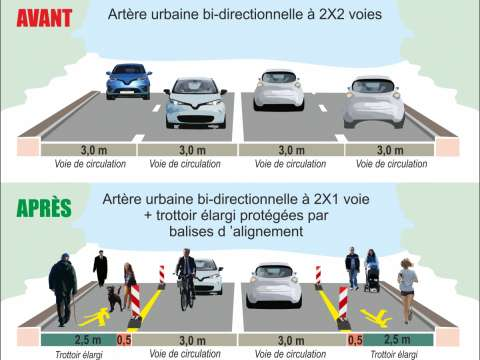 Les bandes de stationnement ou des voies de circulation peuvent être temporairement affectées au cheminement piéton. Source : Cerema.