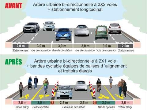 Un cheminement piéton dissocié ou une surlargeur pour les piétons peut être créé sur la chaussée à l'occasion de l'aménagement d'une piste cyclable temporaire. Source : Cerema, 2020.
