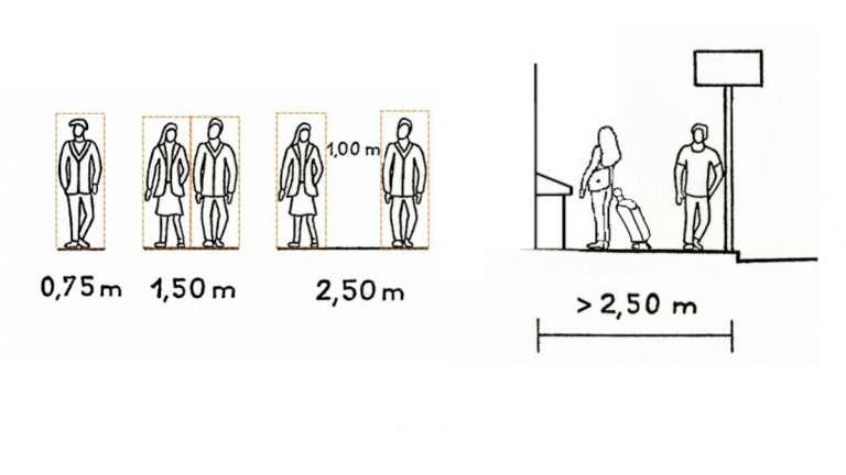 Schémas de piétons et profil de trottoir. Source : Cerema, 2020.