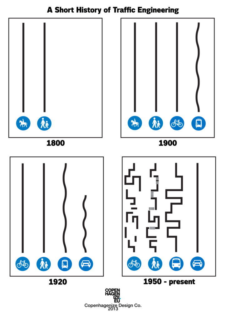 Une courte histoire de l'urbanisation au XXème siècle. L'adaptation des villes à la voiture a compliqué la circulation des personnes à pied, à vélo ou en transports en commun. @Copenhaguenize.eu