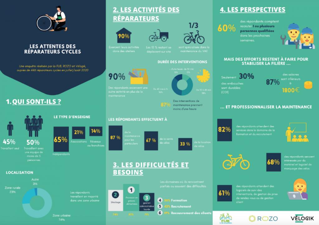 Les attentes des réparateurs cycles. Une enquête réalisée par la FUB, Rozo et Vélogik auprès de 446 réparateurs de cycles en juillet-août 2020.
