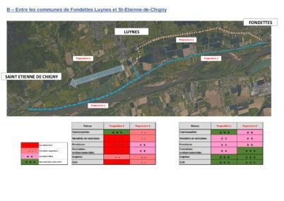 Concertation publique sur un nouvel itinéraire cyclable reliant Rochecorbon à Saint-Etienne-de-Chigny