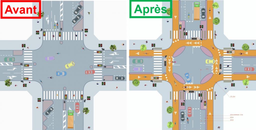 Pistes cyclables et carrefours à fort trafic : exemple du carrefour à feux à ilots-amandes. @CEREMA, 2021.