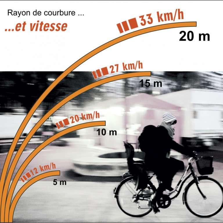 Proposer des rayons de courbures qui optimisent les déplacements à vélo. @CEREMA, 2021.