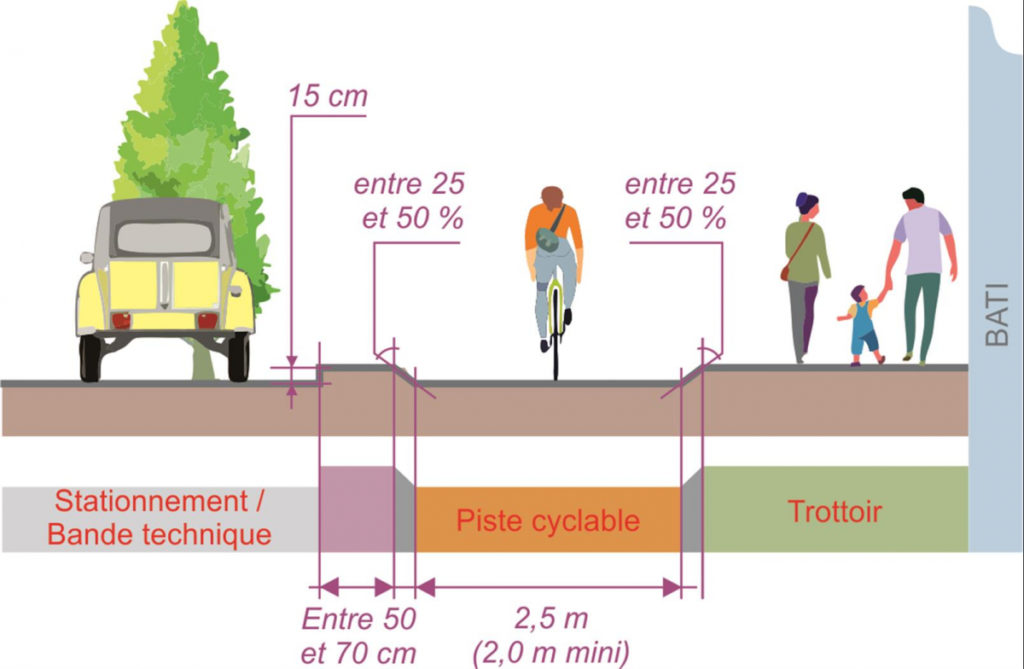 Assurer une séparation efficace avec la chaussée générale. @CEREMA, 2021.