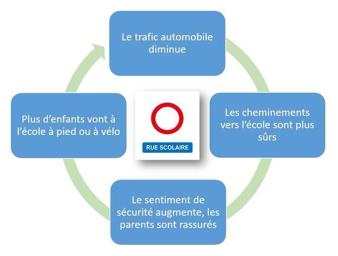 Cercle vertueux des rues scolaires. Mathieu Chassignet, adapté du guide « Concevoir une rue scolaire : méthodologie et bonnes pratiques », CC BY-NC-SA