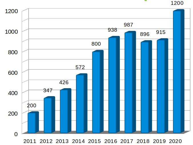 Évolution du nombre d'adhérents au Collectif Cycliste 37 sur la décennie 2011-2020.