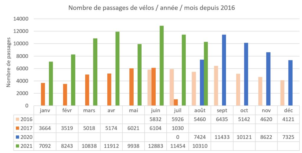 Données tirés du compteur vélo situé sur le pont d'Arcole et portant sur les années 2016, 2017, 2020 et 2021.